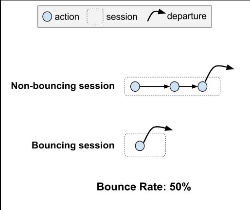 Wikipedia Bounce Rate