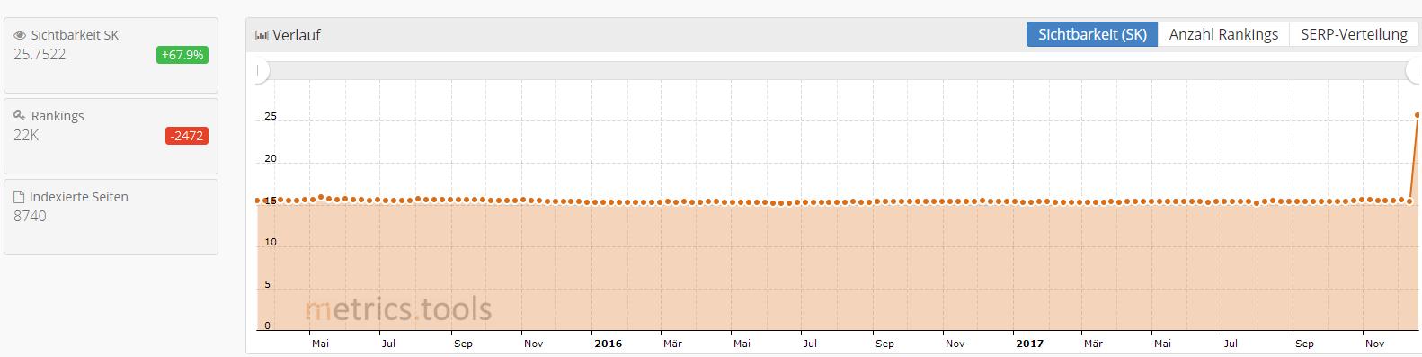 Graph der Sichtbarkeit von Ernsting's Family von metrics