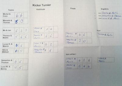 op-teamevent-kicker-tabelle